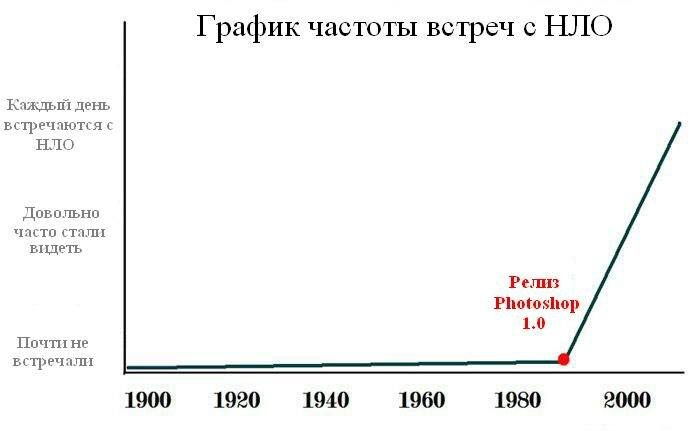график частоты встреч с нло от журнала http://dragonmoonbird.livejournal.com